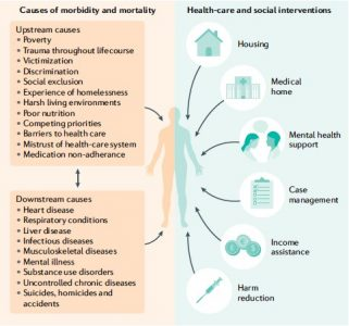 The Complex Connections between Homelessness and Health Inequities in BC